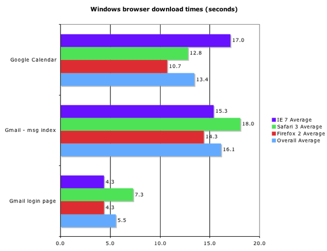 browser_speed_chart.png