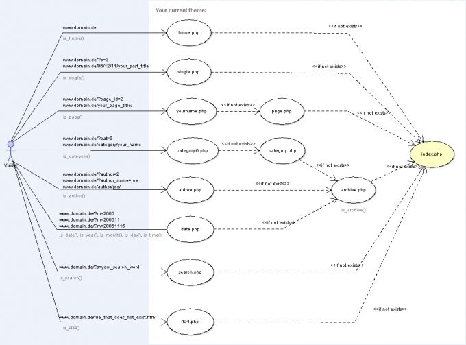 wordpress-template-hierarchy.png