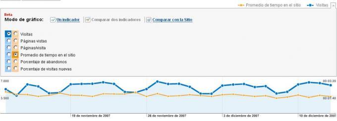 Nueva funcionalidad Google Analytics