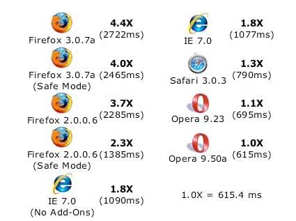Relación de resultados del Javascript Test 2007