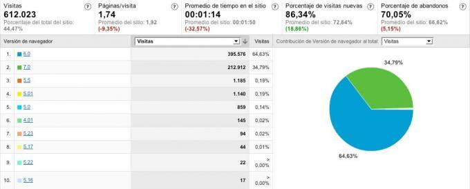Internet Explorer en aNieto2k