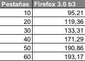 tabla_firefox3b3.jpg