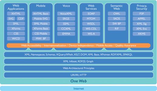 w3c-recsfigure