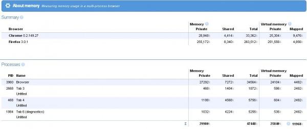 chrome-memory-usage
