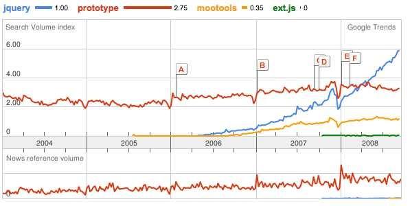 jquery_prototype_mootools_extjs