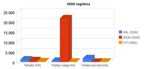 5000_registros