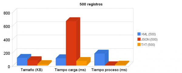 500_registros