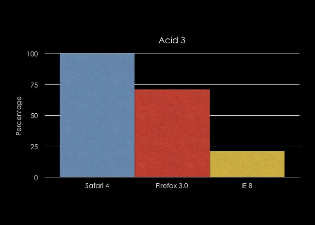 acid3chart