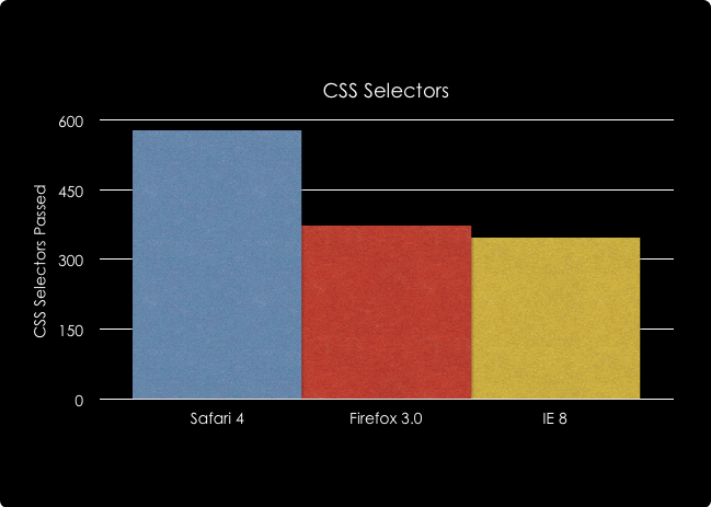 cssselectorschart