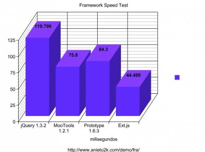 frameworks_speed_test3
