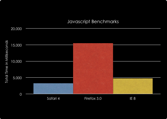 javascriptbenchmarkschart