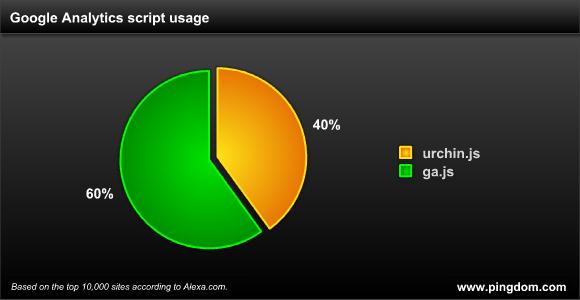 40% de 10.000 sitios aún usan urchin.js