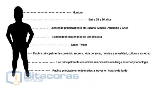perfil-blogger