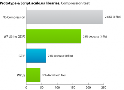 wp-js---graph