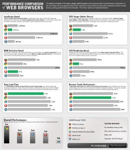 15-03_performance_comparison_of_web_browsers_large