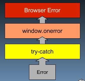 ciclo_de_vida_error