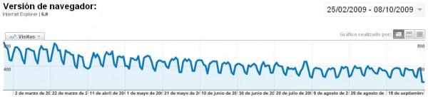 Descenso del uso de Internet Explorer 6