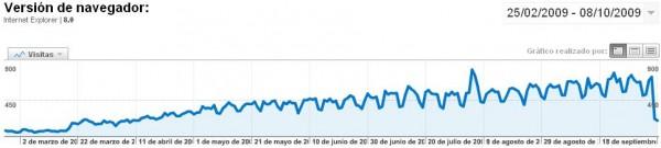 Incremento del uso de Internet Explorer 8