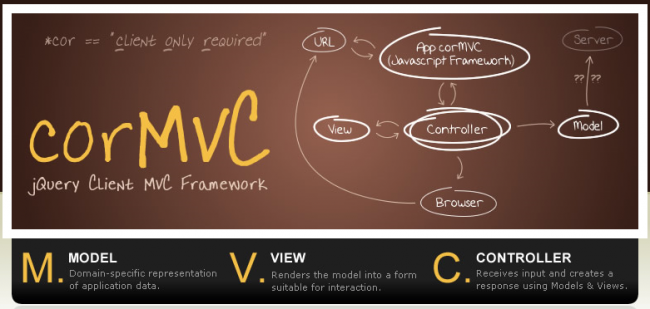 cormvc-overview