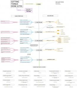 Diagrama GTD