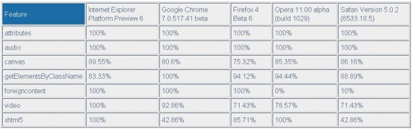 HTML5browsers